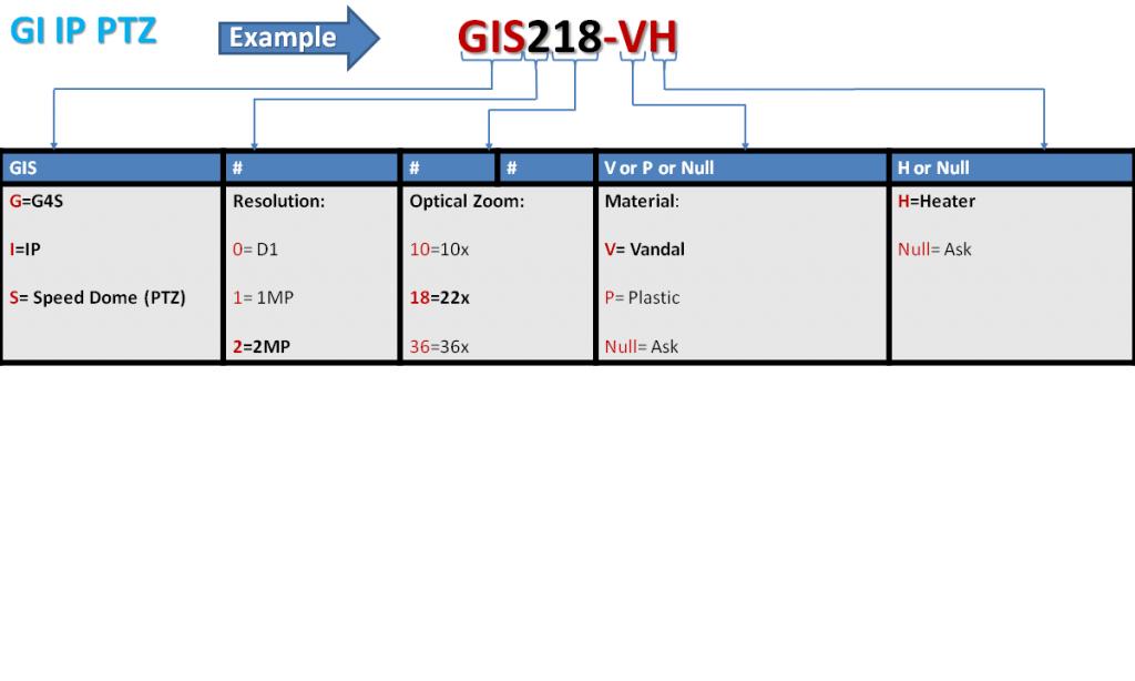 GI IP PTZ