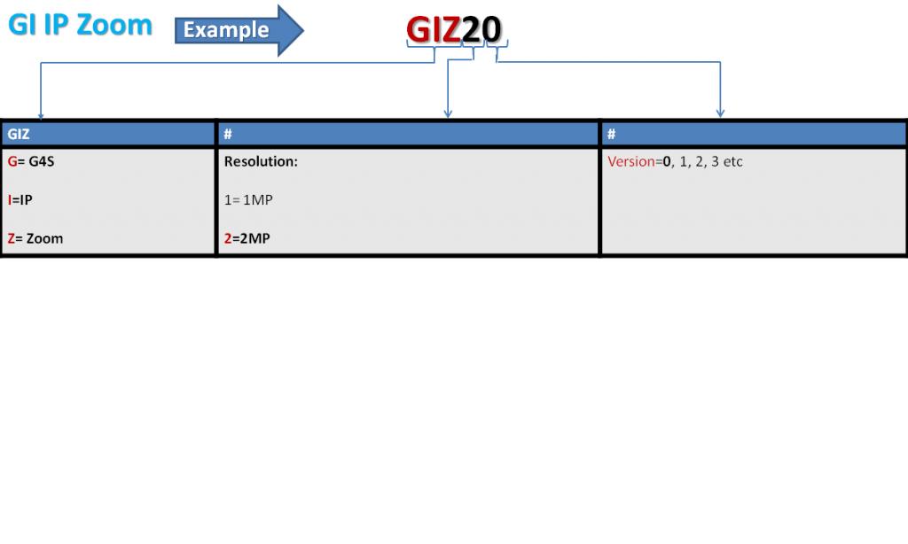 GI IP Zoom