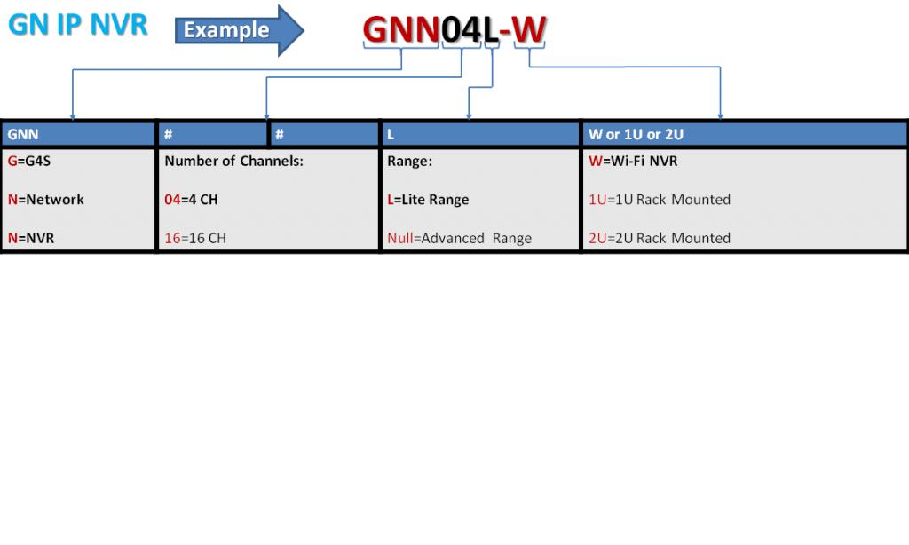 GN IP NVR