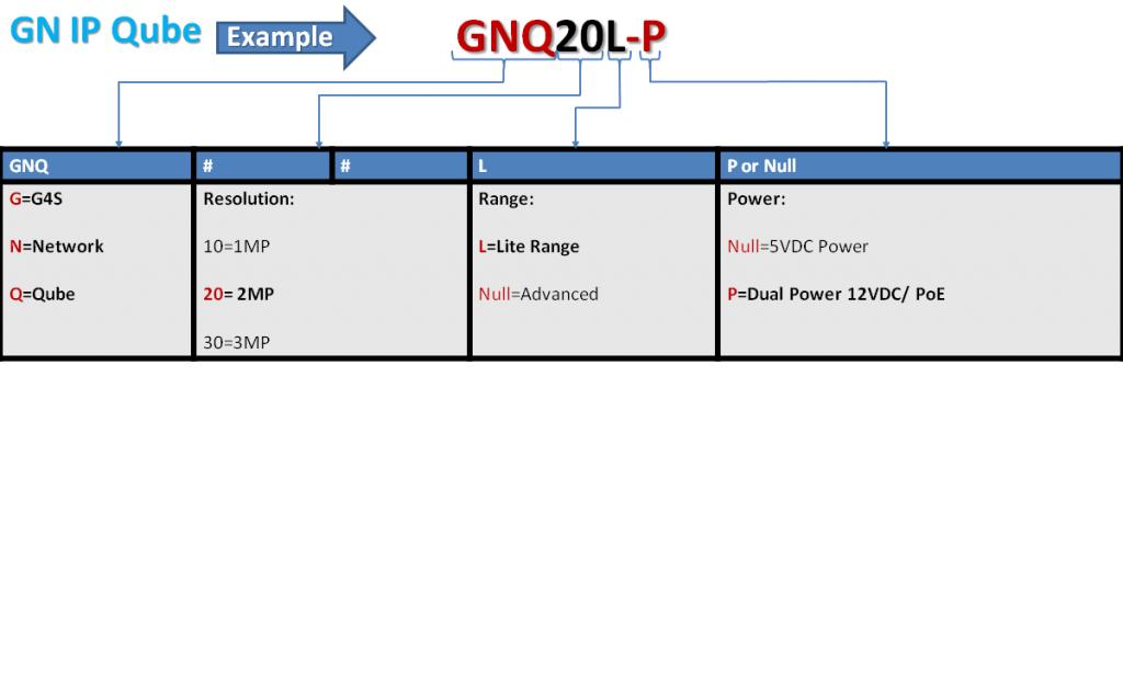 GN IP Qube